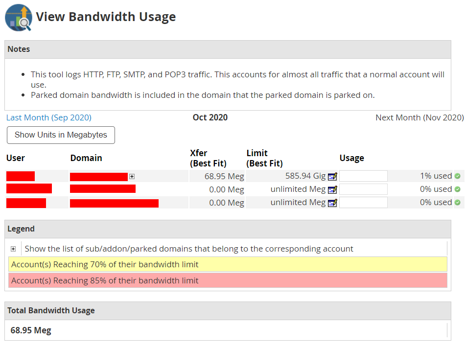 breakdown of bandwidth usage